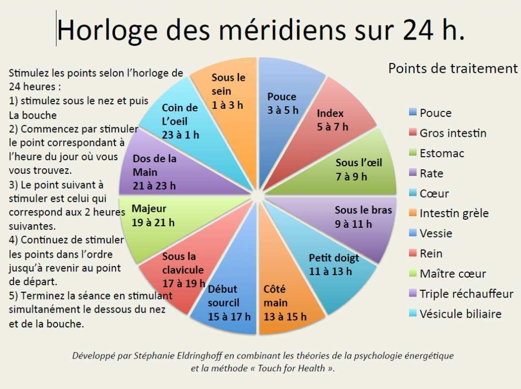 schéma de l'horloge des méridiens sur 24 heures